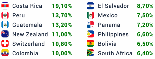 best-performing-countries-iqoption