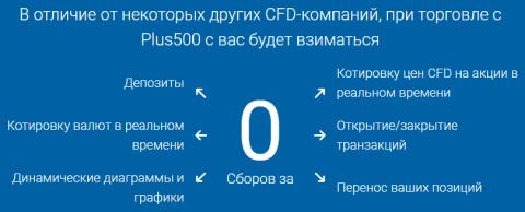 C:\Users\Administrator\Pictures\без_комиссия_торговля_Plus500.png