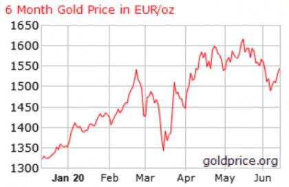 золото_цена_инвестиции