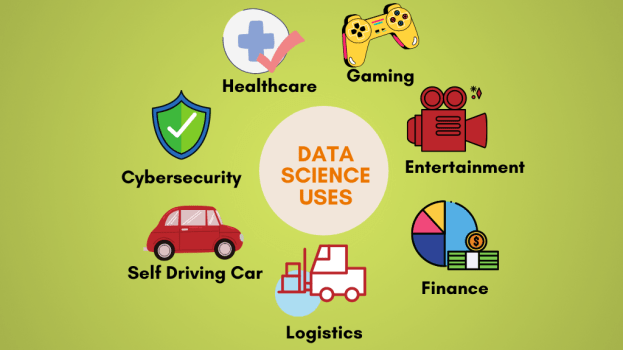 Data Science Examples