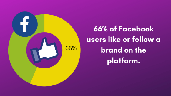 Social Media is at the heart of a successful eCommerce Marketing Strategy