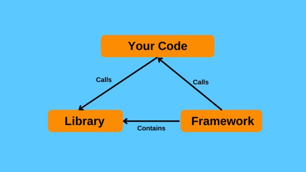 difference between libraries and frameworks