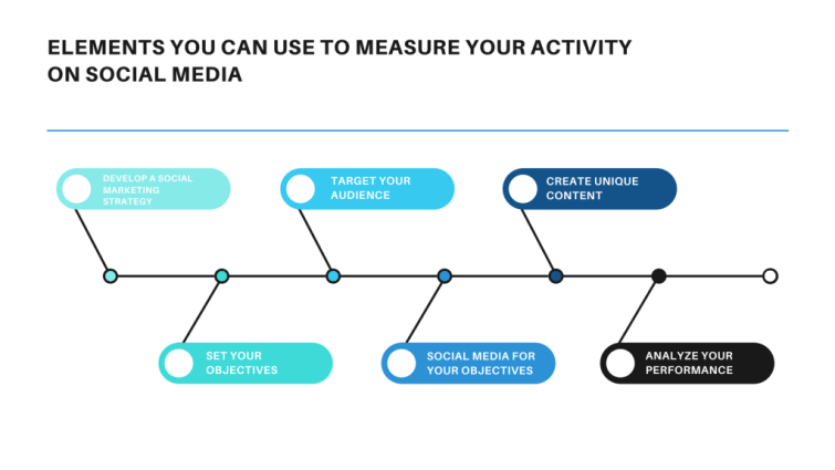 What is Social Marketing | Strategies to follow | IQue Lab