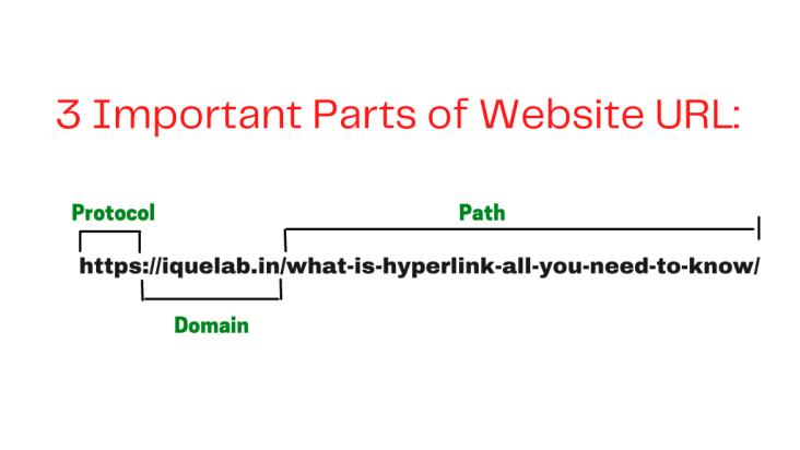 3 Important Parts of Website URL