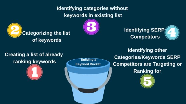 Building a Keyword Bucket