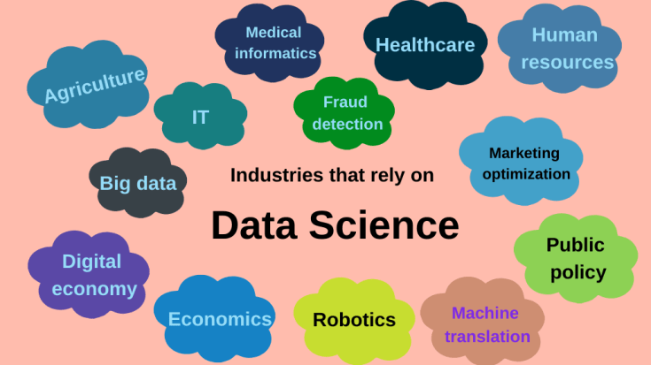 Industries that rely on data science