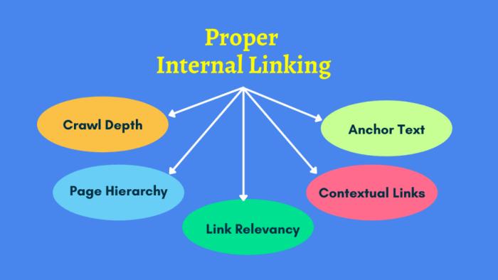 Proper Internal Linking
