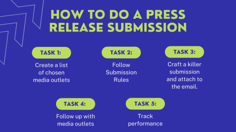 How to do a press release submission