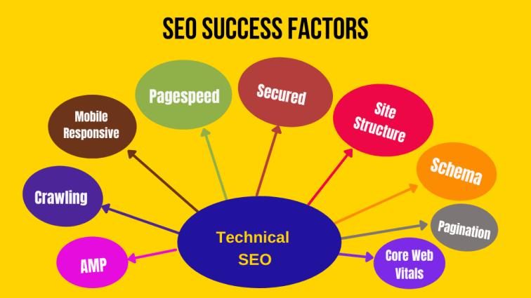 SEO success factors - technical SEO