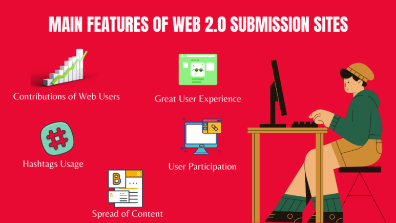 MAIN FEATURES OF WEB 2.0 SUBMISSION SITES