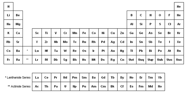 tabla peridica en ingls the periodic table - Tabla Periodica De Elementos Nombre Y Simbolo