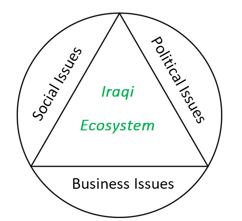 Iraqi ecosystem chart 1