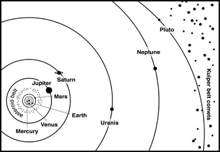Comapring Exoplanet Systems to the Solar System