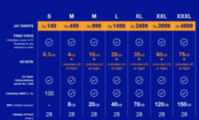 reliance jio all plans