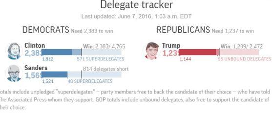 AP delegate tracker