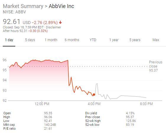 Abbvie stock price