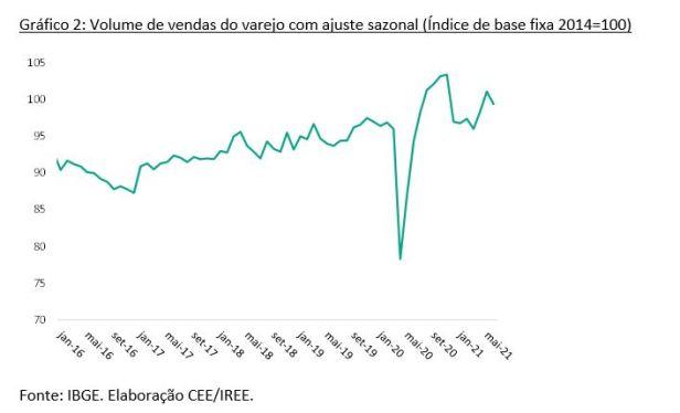 Gráfico 2: Volume de vendas do varejo com ajuste sazonal (Índice de base fixa 2014=100)