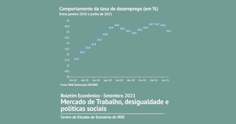 Trabalho informal altamente precário é o que mais cresce no Brasil