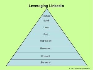 leveraging linkedin - leveraging-linkedin