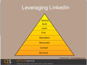 leveraging linkedin almostsavvy1 - leveraging-linkedin-almostsavvy1