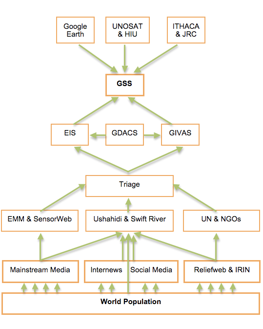 Global System of Systems