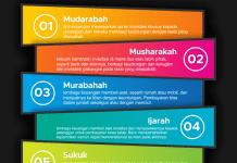 Perkembangan Ekonomi Syariah Di Indonesia
