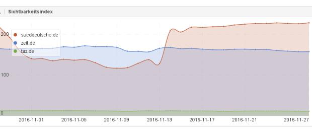Grafik Sichtbarkeit im Vergleich via Sistrix