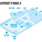 Raspberry Pi, kompjuteri prej 25 $, shitet brenda disa orësh në SHBA