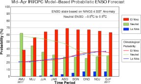 The IRI/CPC probabilistic ENSO forecast issued mid-April 2017. Note that bars indicate likelihood of El Niño occurring, not its potential strength. Unlike the official ENSO forecast issued at the beginning of each month, IRI and CPC issue this updated forecast based solely on model outputs. The official forecast, available at http://1.usa.gov/1j9gA8b, also incorporates human judgement.