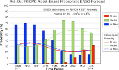 The IRI/CPC probabilistic ENSO forecast issued mid-September 2017. Note that bars indicate likelihood of El Niño occurring, not its potential strength. Unlike the official ENSO forecast issued at the beginning of each month, IRI and CPC issue this updated forecast based solely on model outputs. The official forecast, available at http://1.usa.gov/1j9gA8b, also incorporates human judgement.