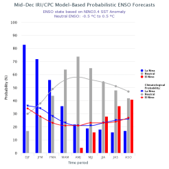 The IRI/CPC probabilistic ENSO forecast issued mid-December 2017. Note that bars indicate likelihood of El Niño occurring, not its potential strength. Unlike the official ENSO forecast issued at the beginning of each month, IRI and CPC issue this updated forecast based solely on model outputs. The official forecast, available at http://1.usa.gov/1j9gA8b, also incorporates human judgement.