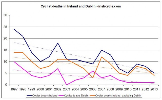 Cyclists deaths in Ireland and Dublin