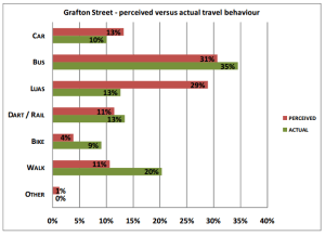 Percived vs actual: Modal use of shoppers on Grafton Street