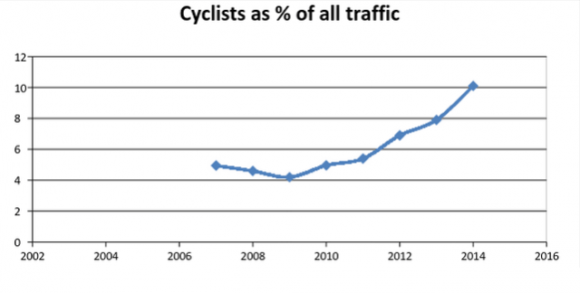 Percentage-of-cyclists-in-central-Dublin-640x324