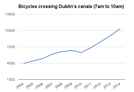 canal count cycling 2004 to 2014