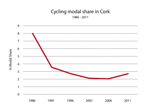 Cycling Modal Share for Cork 1986_2011