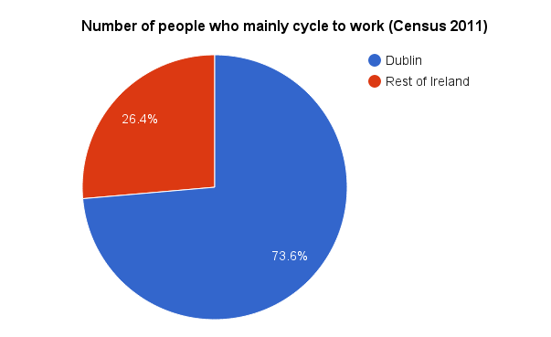 Number of people who mainly cycle to work