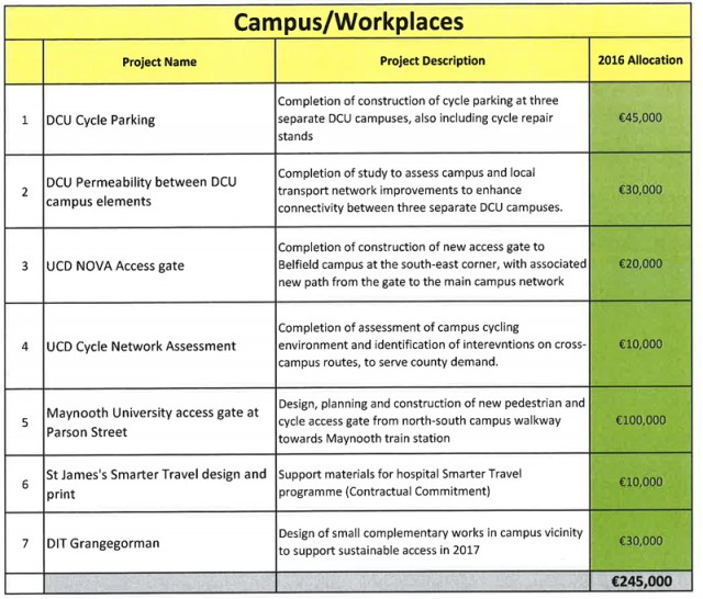 Campus 2016 Allocation