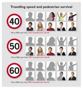 speed_pedestriansurvival