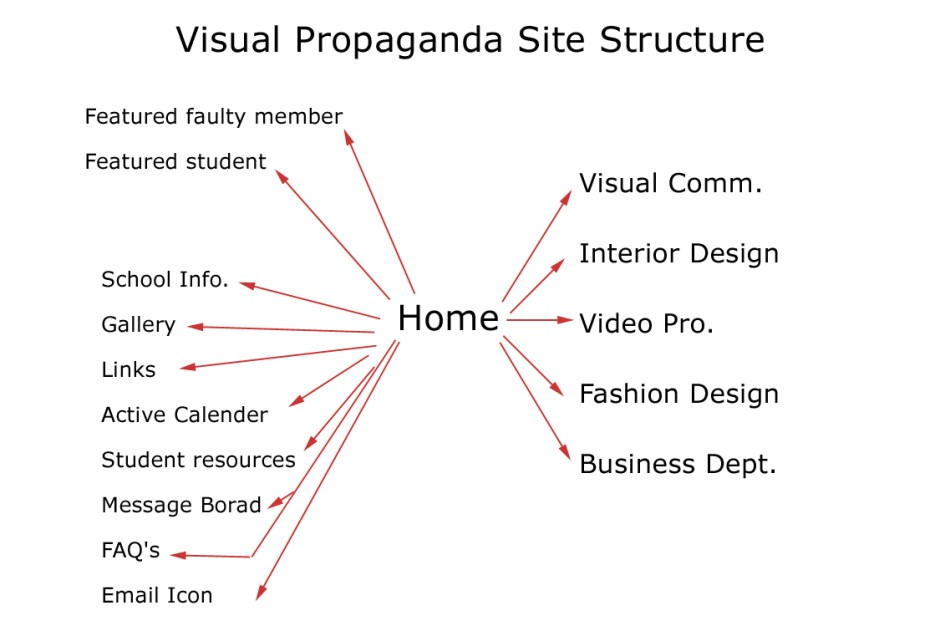 website Structure Plan