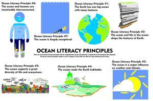 Ocean Literacy Principles version 2