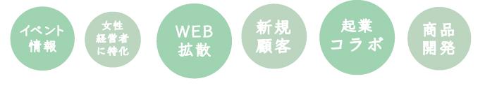 秋田 新規顧客 マーケティング 宣伝 広告 ネット 告知 販促