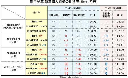 軽自動車税増税