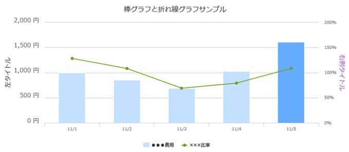 Highcharts:複合グラフ完成形