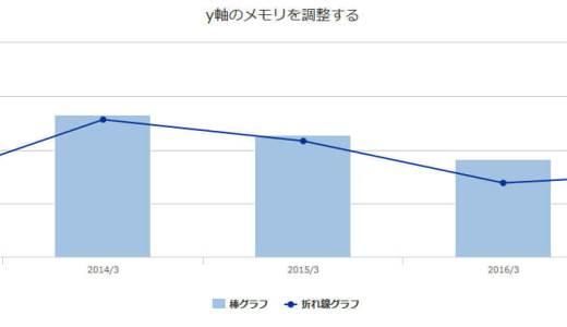 [Highcharts]グラフの目盛り間隔はtickIntervalで調整しよう