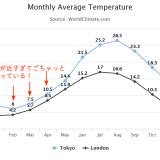 Highcharts:折れ線グラフごちゃっとなっている