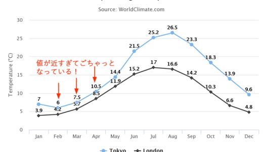 [Highcharts]複数の折れ線グラフが接近しすぎている時に、データラベルを調節する方法
