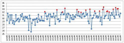 東京最高気温100年推移32℃超え