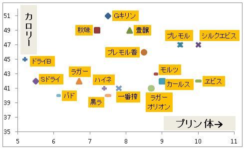ビール カロリーとプリン体のプロット図