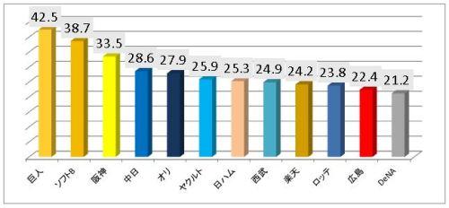球団別年俸総額ランキング